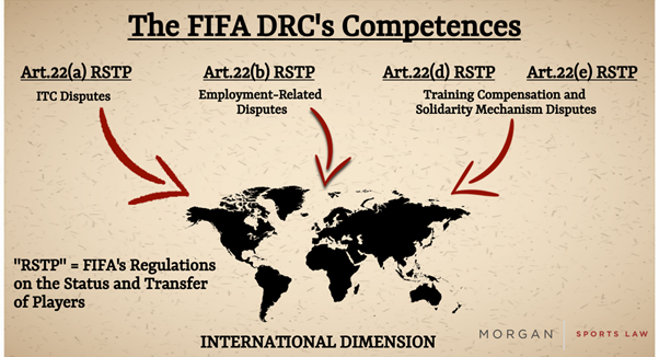 FIFA's decision-making bodies: The Dispute Resolution Chamber